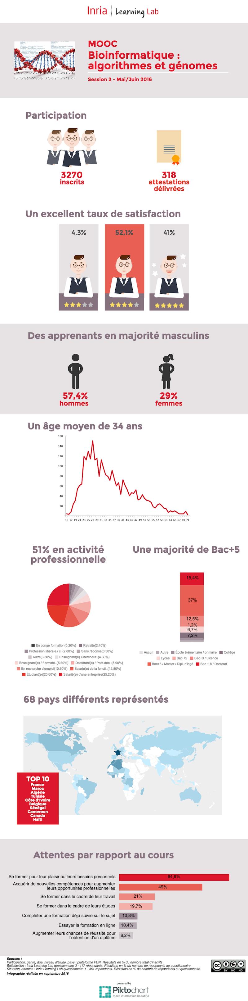 Infographie : MOOC Bioinformatique session 2