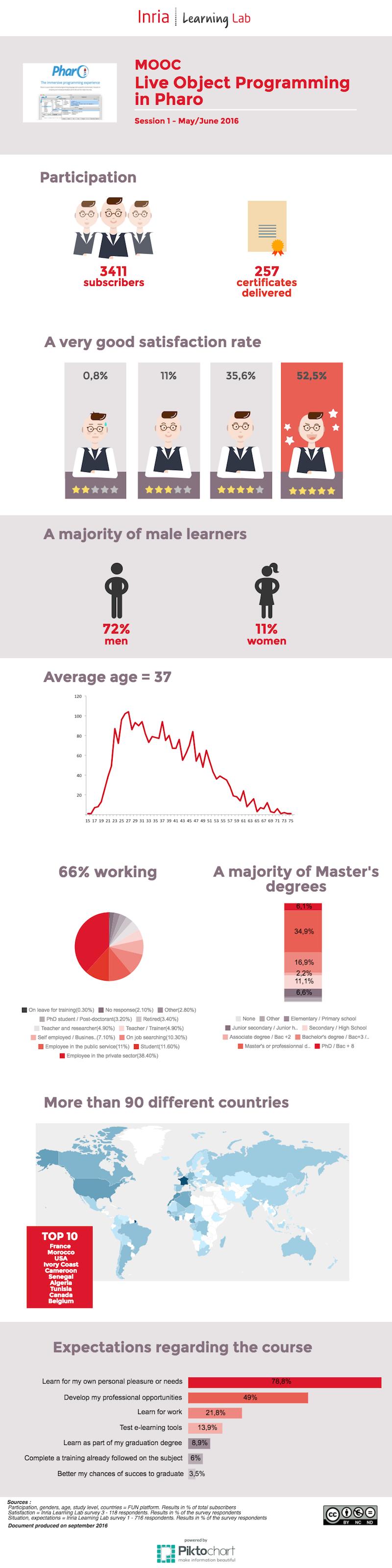 Infographic - MOOC Pharo