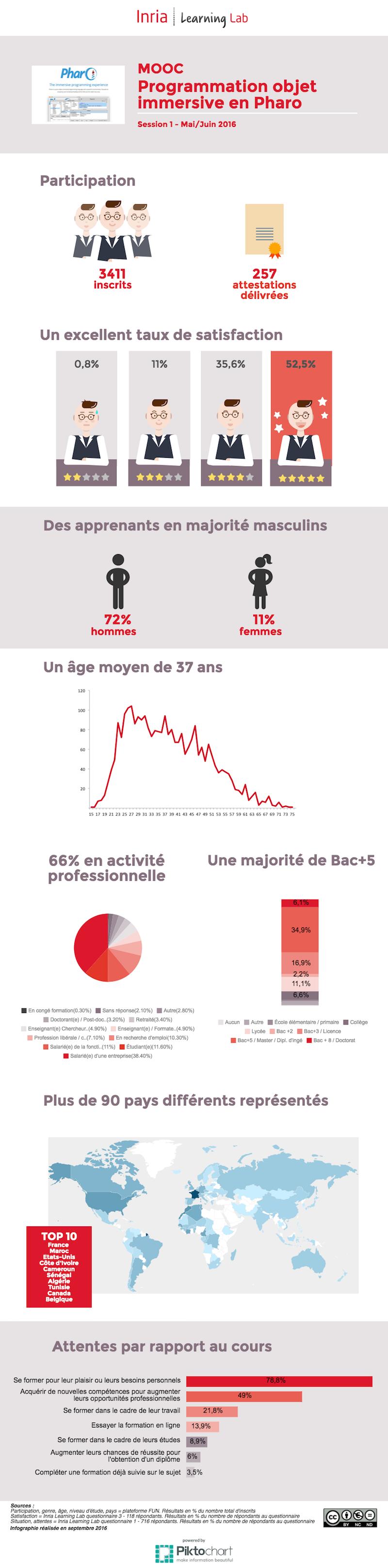 Infographie - MOOC Pharo