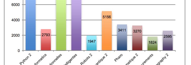 Nouvelle publication : Bilan des MOOC Inria 2015-2016